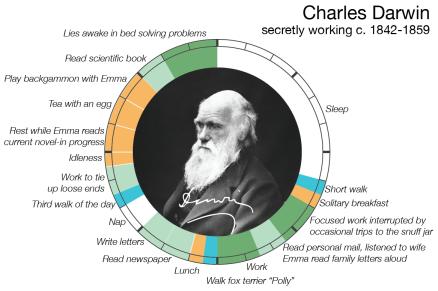 Charles Darwin kreative rutin.